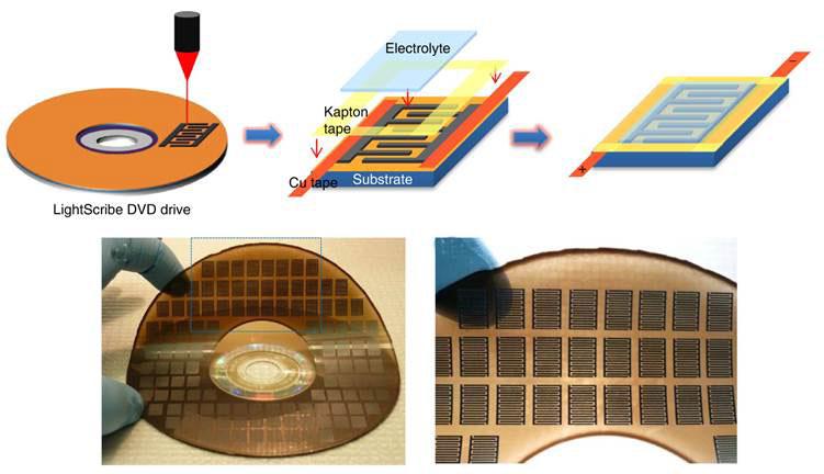 making microsupercapacitors with DVD burner