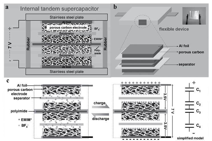 All-Carbon Graphene Supercapacitors Coming