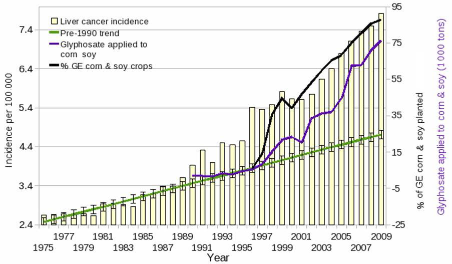 Marked Deterioration Of Public Health Parallels Increase In GM Crops