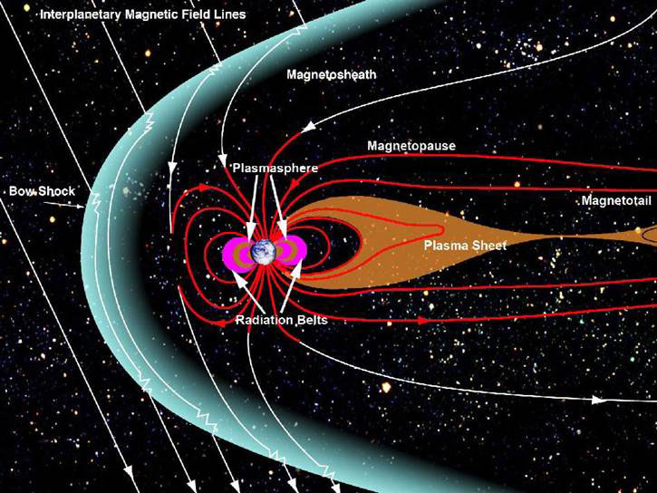 Earth's magnetosphere and its interaction with the solar wind and the interplanetary magnetic field lines (courtesy of NASA)
