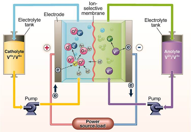 Going With the Flow Battery