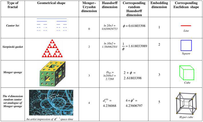 Research Paper on Fractals