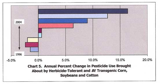 Annual Percent Change in Pecticide use brought about by Herbicide-Tolerant and BT Transgenic Corn, Soybeans and Cotton