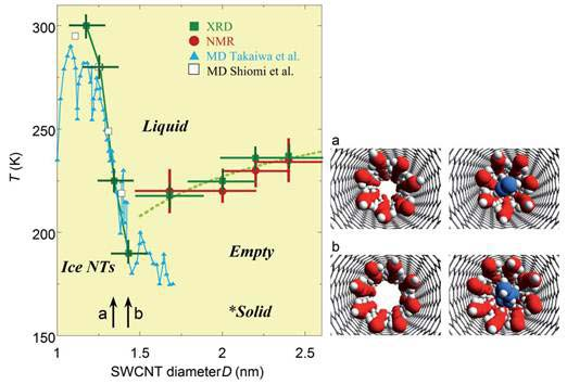 Description: SWCNT phase diagram