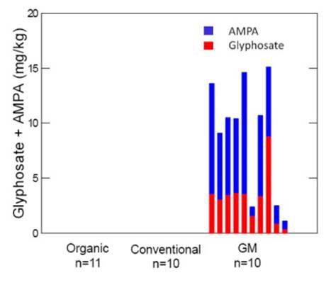 pesticide level soybean figure 1