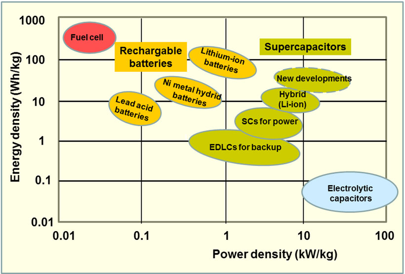 Supercapacitors For Flexible Energy Storage And Ultrafast
