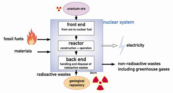 Utilization Of Electrical Energy. to electrical energy.