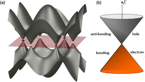 energy band structure of graphene www