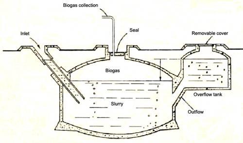 Description: China dome