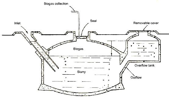 Biogas China